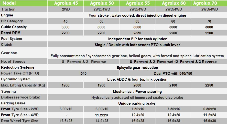 Technical sheet - Agrolux 45 | 50 | 55 | 60 | 70