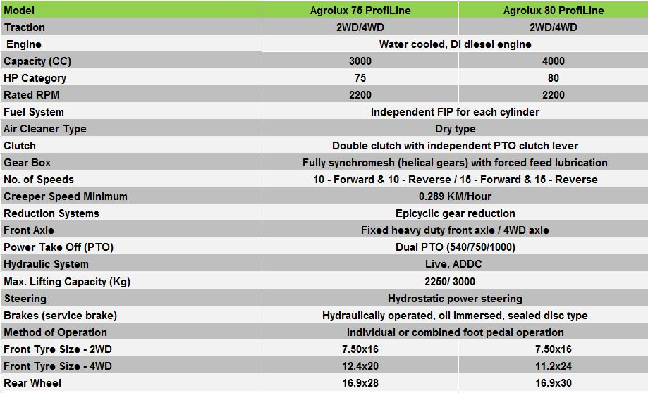Technical sheet - Agrolux 75 | 80 Profiline